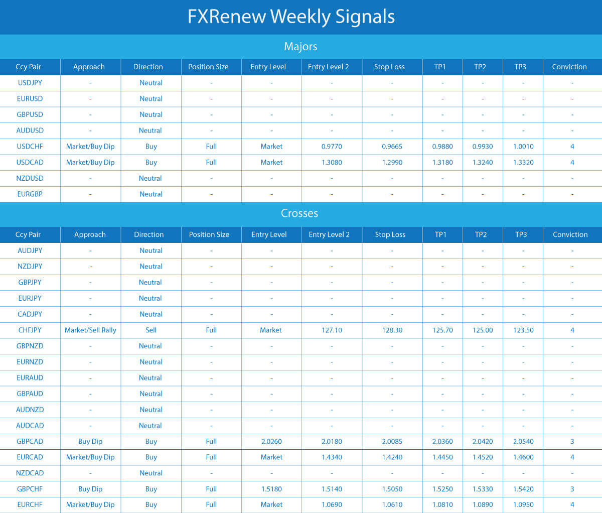 Fxrenew-Weekly-Signals-10-august-15