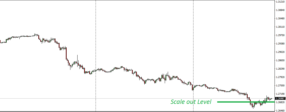 usdcad 15 scale out