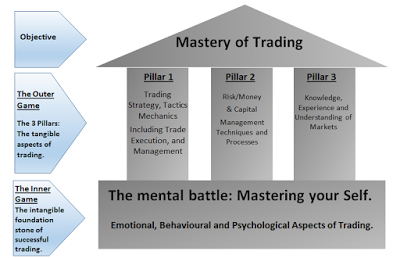 Mastery-of-Trading