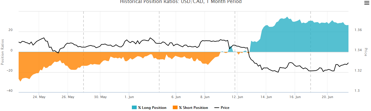 Oanda forex historical position ratios